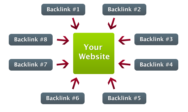 Backlinks (1)