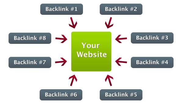 Backlinks (1)